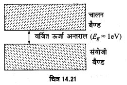 UP Board Solutions for Class 12 Physics Chapter 14 Semiconductor Electronics Materials, Devices and Simple Circuits l1b