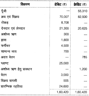 UP Board Solutions for Class 10 Commerce Chapter 2 37