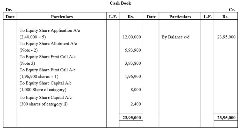 TS Grewal Accountancy Class 12 Solutions Chapter 8 Accounting for Share Capital Q90.1