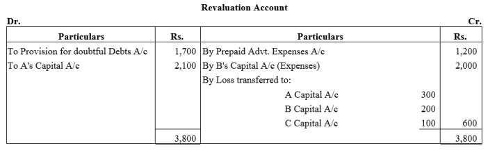 TS Grewal Accountancy Class 12 Solutions Chapter 4 Admission of a Partner Q66