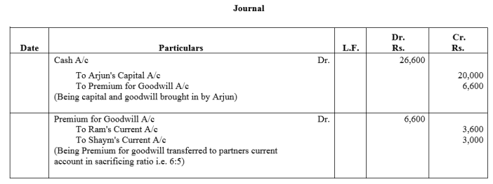 TS Grewal Accountancy Class 12 Solutions Chapter 4 Admission of a Partner Q68.2