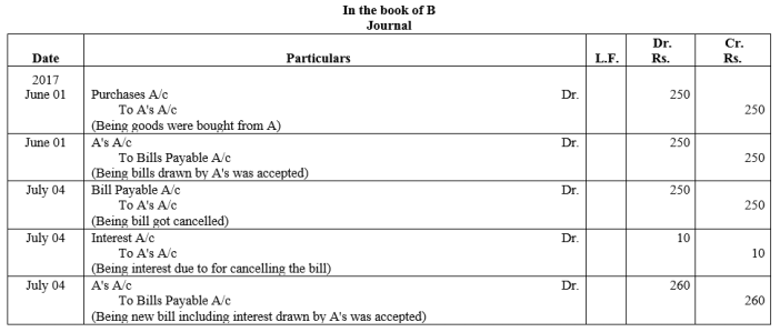 TS Grewal Accountancy Class 11 Solutions Chapter 12 Accounting for Bills of Exchange Q32.1