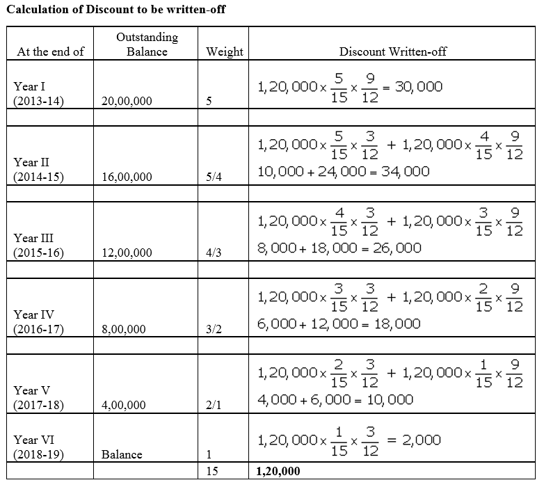TS Grewal Accountancy Class 12 Solutions Chapter 9 Issue of Debentures Q53