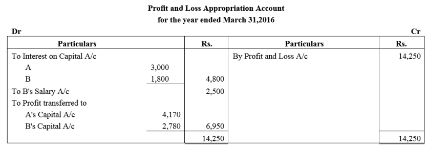 TS Grewal Accountancy Class 12 Solutions Chapter 1 Accounting for Partnership Firms - Fundamentals Q49.1
