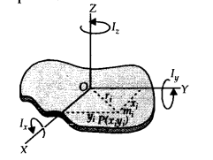 NCERT Solutions for Class 11 Physics Chapter 7 System of particles and Rotational Motion 32