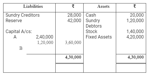 TS Grewal Accountancy Class 12 Solutions Chapter 3 Change in Profit Sharing Ratio Among the Existing Partners Q27