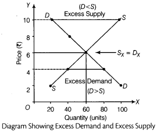 CBSE Sample Papers for Class 12 Economics Paper 9 6