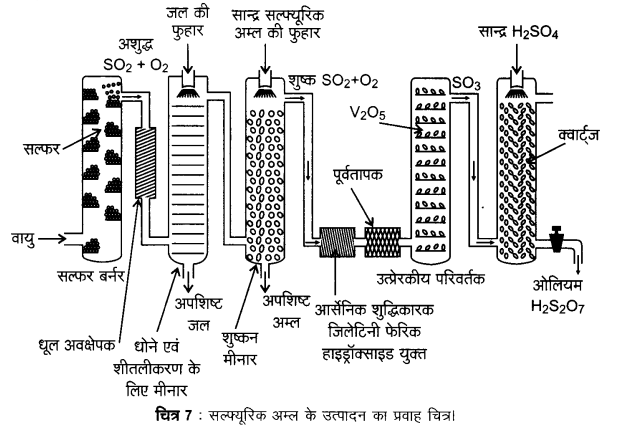 UP Board Solutions for Class 12 Chemistry Chapter 7 The p Block Elements 2Q.21.1