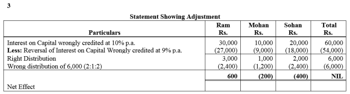 TS Grewal Accountancy Class 12 Solutions Chapter 1 Accounting for Partnership Firms - Fundamentals Q64.1