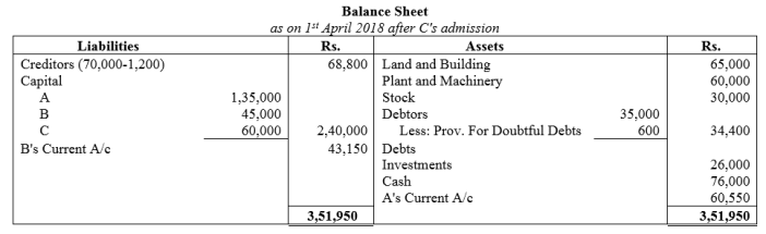 TS Grewal Accountancy Class 12 Solutions Chapter 4 Admission of a Partner Q81.1