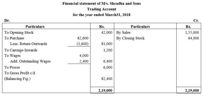 TS Grewal Accountancy Class 11 Solutions Chapter 14 Adjustments in Preparation of Financial Statements Q4