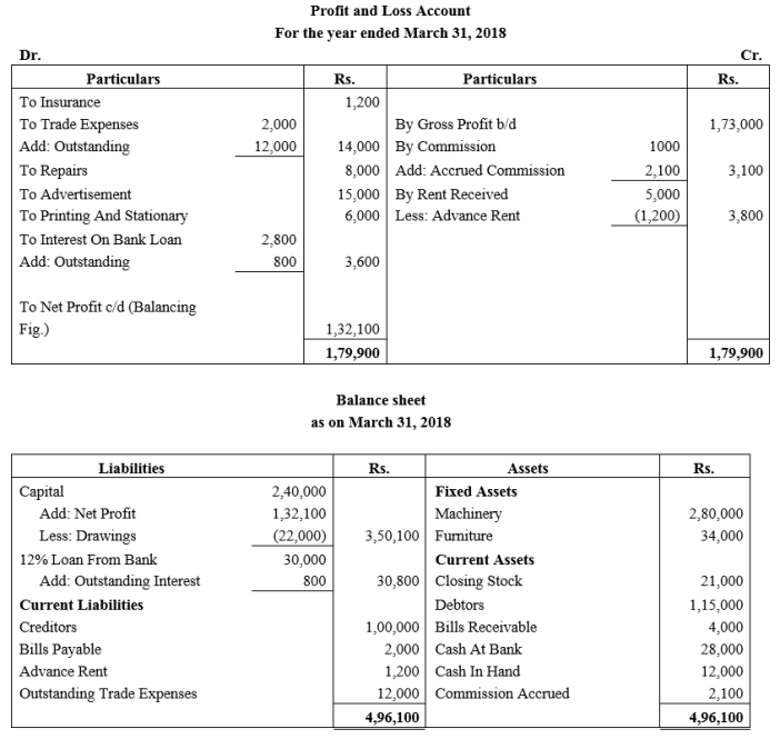 TS Grewal Accountancy Class 11 Solutions Chapter 14 Adjustments in Preparation of Financial Statements Q8.1