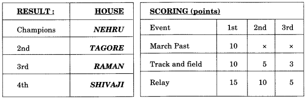 NCERT Solutions for Class 9 English Main Course Book Unit 7 Sports and Games Chapter 2 Its Sports Day 2