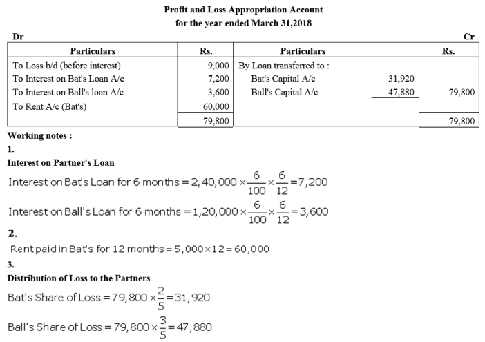 TS Grewal Accountancy Class 12 Solutions Chapter 1 Accounting for Partnership Firms - Fundamentals Q10