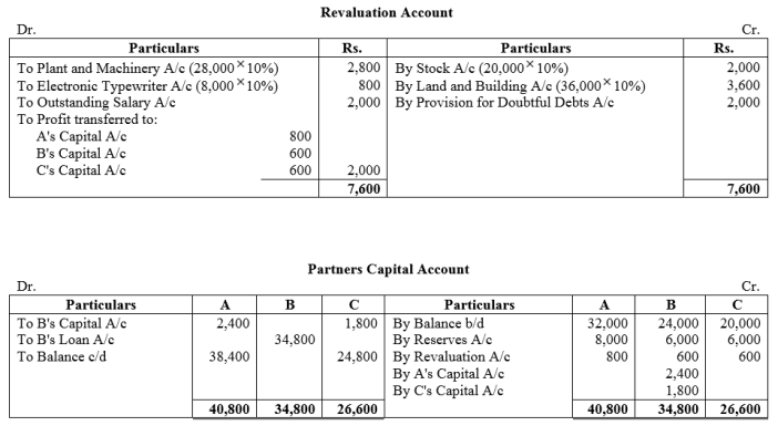 TS Grewal Accountancy Class 12 Solutions Chapter 5 Retirement Death of a Partner Q42