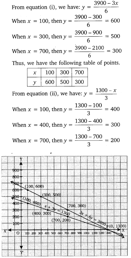 NCERT Solutions for Class 10 Maths Chapter 3 Pair of Linear Equations in Two Variables e1 2