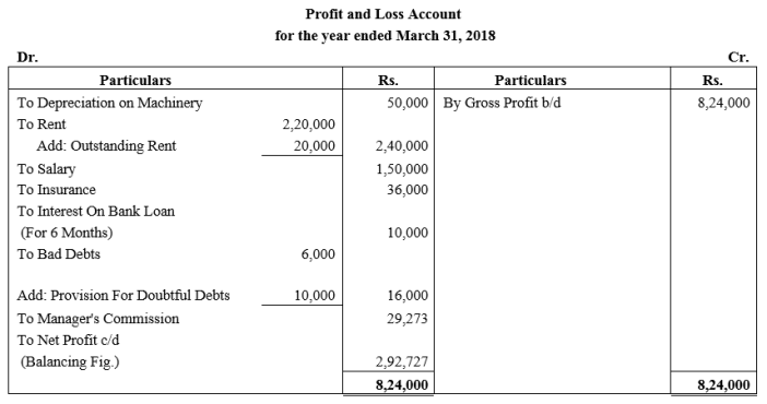 TS Grewal Accountancy Class 11 Solutions Chapter 14 Adjustments in Preparation of Financial Statements Q13.1