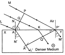 CBSE Sample Papers for Class 12 Physics Paper 6 33