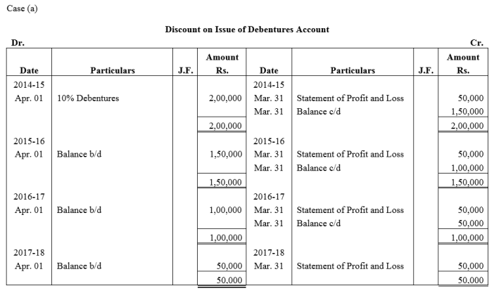 TS Grewal Accountancy Class 12 Solutions Chapter 9 Issue of Debentures Q43