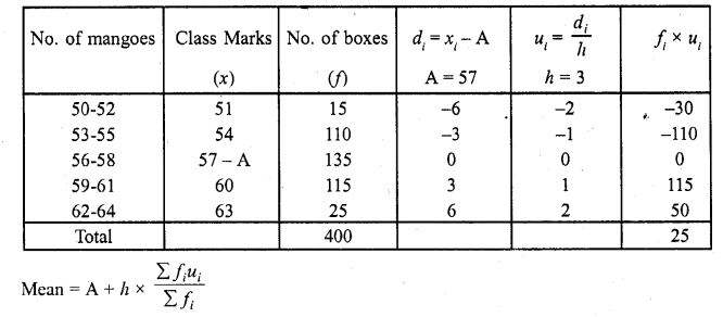 RD Sharma Class 10 Solutions Chapter 15 Statistics Ex 15.3 21a