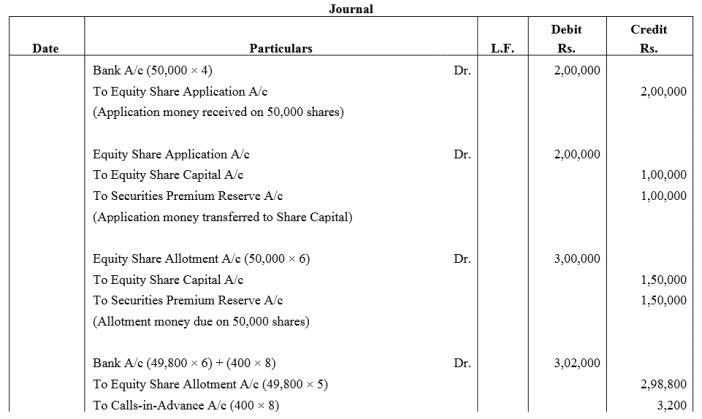 TS Grewal Accountancy Class 12 Solutions Chapter 8 Accounting for Share Capital Q72