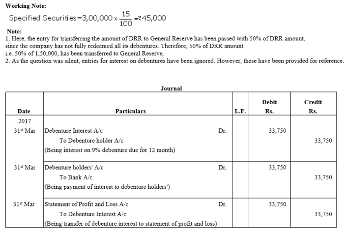 TS Grewal Accountancy Class 12 Solutions Chapter 10 Redemption of Debentures Q9.1