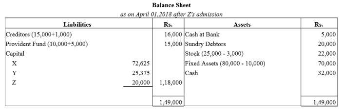TS Grewal Accountancy Class 12 Solutions Chapter 4 Admission of a Partner Q67.1
