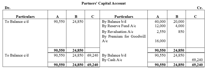TS Grewal Accountancy Class 12 Solutions Chapter 4 Admission of a Partner Q88.1