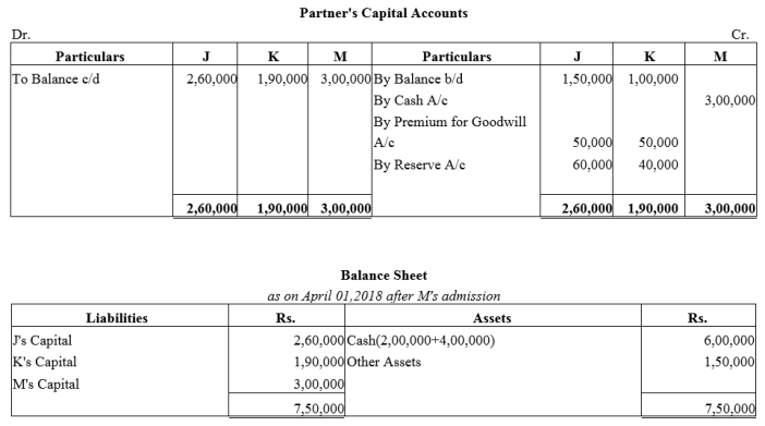 TS Grewal Accountancy Class 12 Solutions Chapter 4 Admission of a Partner Q63.5