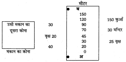 UP Board Solutions for Class 12 Geography Practical Work Chapter 5 Surveying Q.1.5