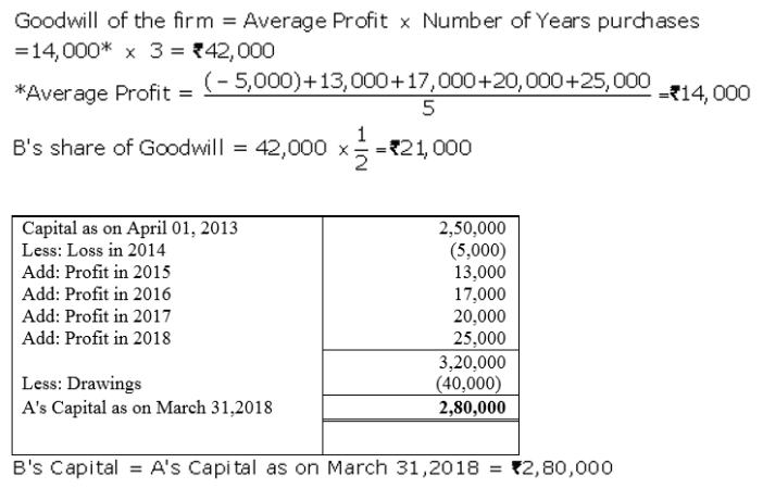 TS Grewal Accountancy Class 12 Solutions Chapter 4 Admission of a Partner Q47