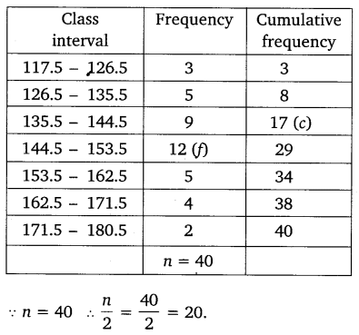NCERT Solutions for Class 10 Maths Chapter 14 Statistics 46