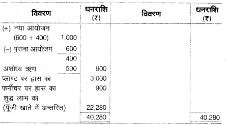 UP Board Solutions for Class 10 Commerce Chapter 2 22
