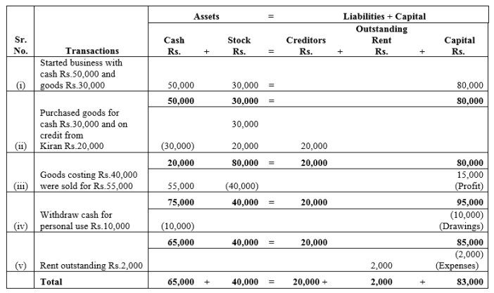 TS Grewal Accountancy Class 11 Solutions Chapter 2 Accounting Equation Q15