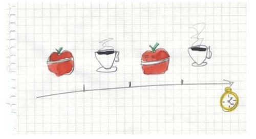 Pomodoro itinerary