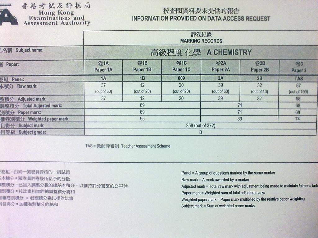 Appeal/買卷必需的注意事項 appeal人必看 - 香港公開考試 - 香港討論 ...