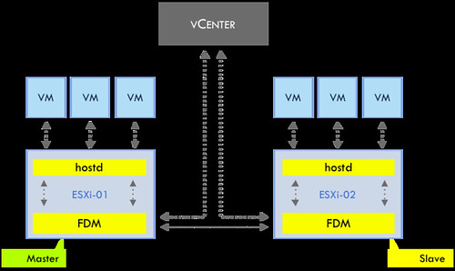 HA Architecture Series – FDM (1/5)