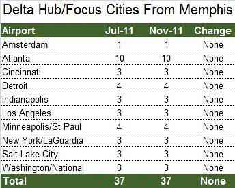 Delta Hub Cities From Memphis