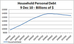 Household Personal Debt Outstanding as of 9 De...
