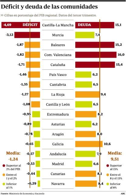 11a12 ABC Ministerio Economía y Hacienda Déficit y Deuda comunidades