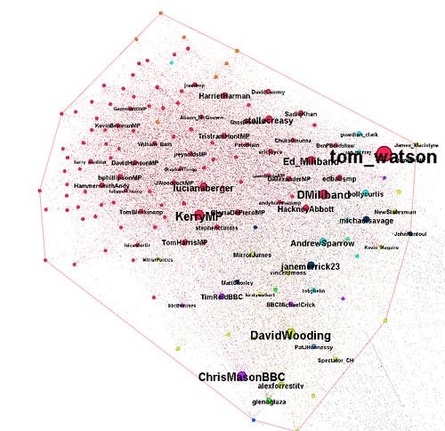 UK political tweeps cluster 1