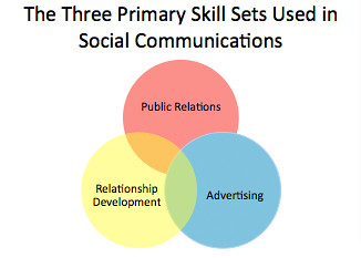 Three Primary Skill Sets Used in Social Communications