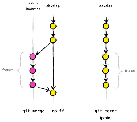 merge-without-ff