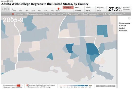 South Louisina Graduation Rates