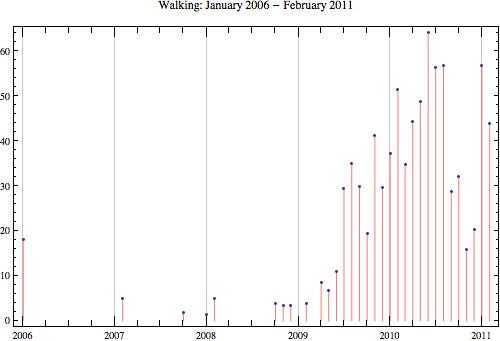 Walking 2011-02