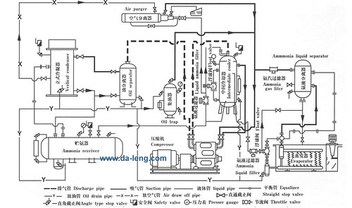 Refrigeration: Ammonia Refrigeration Diagrams