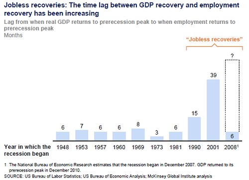 Time for employment to return to pre-recession