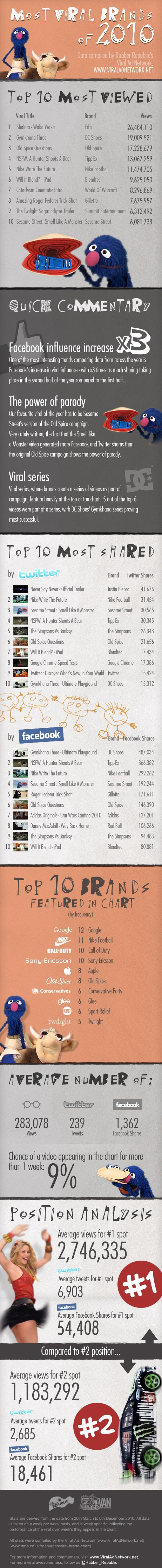 5279974224 c00143aca9 o Most viral brands of 2010 [infographic]