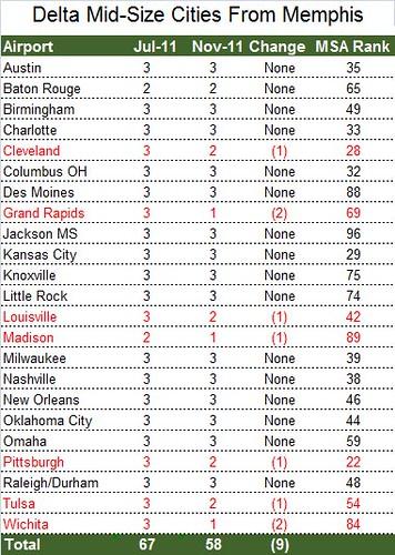 Delta Medium Cities From Memphis