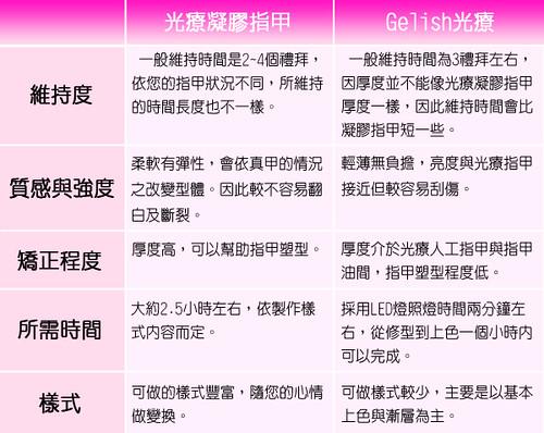 ♥艾芙蒂亞-Gelish光療服務推出 2